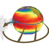 Pacific Walker: влажный (синие стрелки) и сухой (коричневые) воздух в циркуляции над Тихим океаном. Возврат воздуха с запада на восток происходит на высотах в несколько километров, где он охлаждается и откуда опускается вновь к океану (иллюстрация Gabriel Vecchi, UCAR)